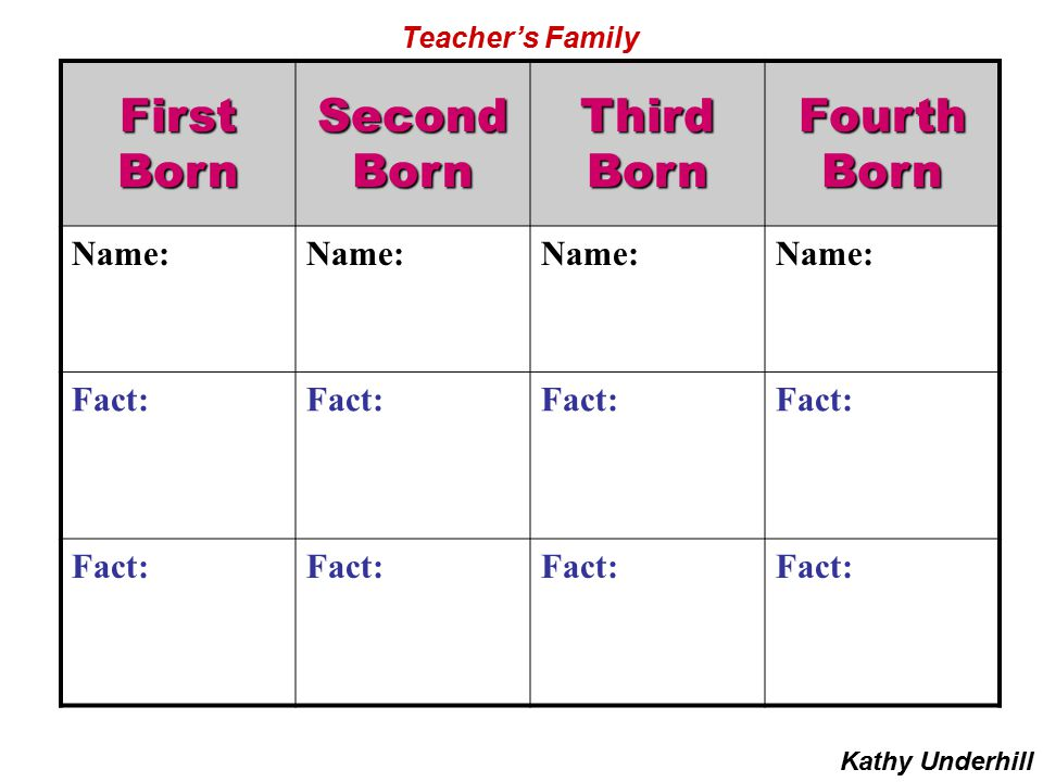FirstBornSecondBornThirdBornFourthBorn Name: Fact: Kathy Underhill Teacher's Family