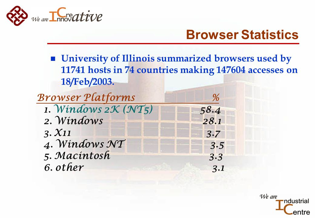 Browser Statistics n University of Illinois summarized browsers used by 11741 hosts in 74 countries making 147604 accesses on 18/Feb/2003.