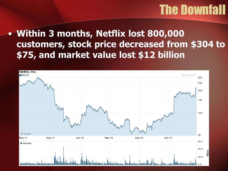 The Downfall Within 3 months, Netflix lost 800,000 customers, stock price decreased from $304 to $75, and market value lost $12 billion
