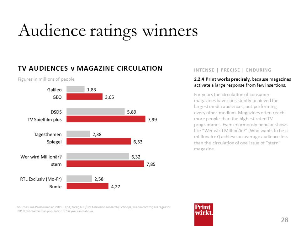 28 INTENSE | PRECISE | ENDURING Audience ratings winners TV AUDIENCES v MAGAZINE CIRCULATION For years the circulation of consumer magazines have consistently achieved the largest media audiences, out-performing every other medium.