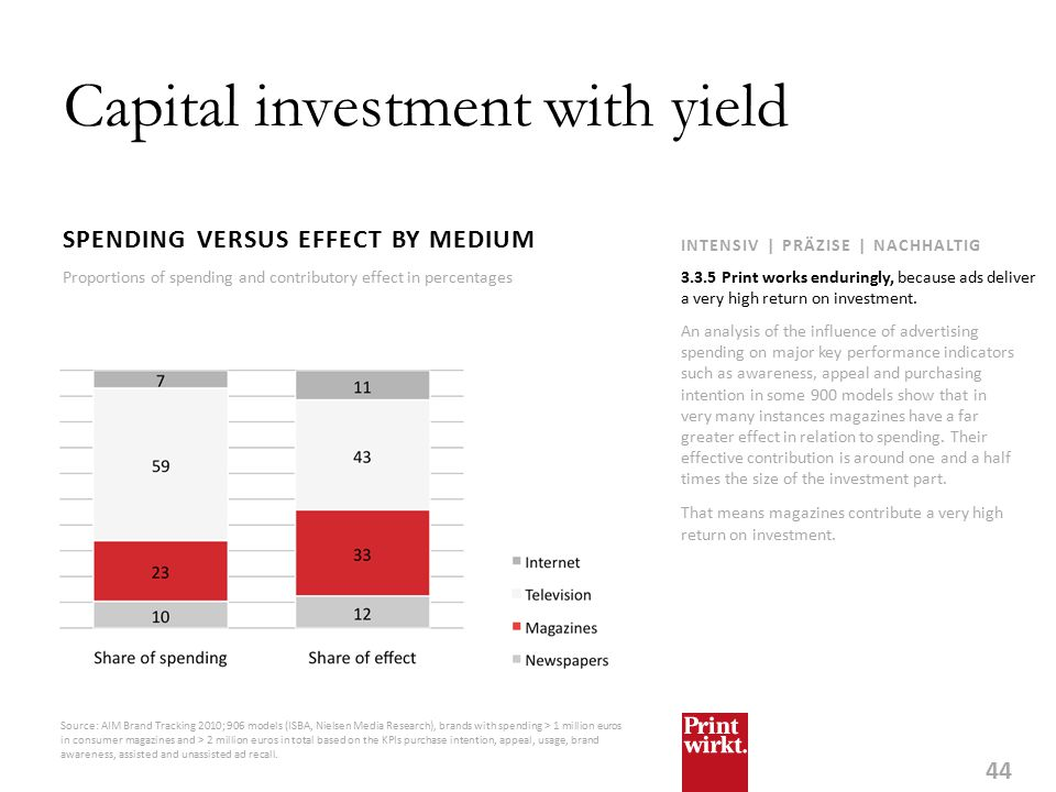 44 INTENSIV | PRÄZISE | NACHHALTIG Capital investment with yield SPENDING VERSUS EFFECT BY MEDIUM An analysis of the influence of advertising spending on major key performance indicators such as awareness, appeal and purchasing intention in some 900 models show that in very many instances magazines have a far greater effect in relation to spending.