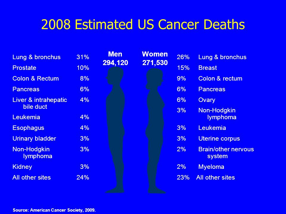 2008 Estimated US Cancer Deaths Source: American Cancer Society, 2009.