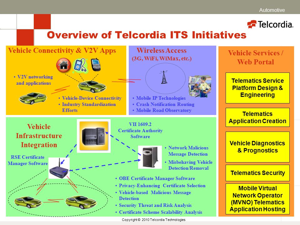 Copyright © 2010 Telcordia Technologies Overview of Telcordia ITS Initiatives Vehicle Diagnostics & Prognostics Vehicle Infrastructure Integration RSE Certificate Manager Software VII 1609.2 Certificate Authority Software OBE Certificate Manager Software Privacy-Enhancing Certificate Selection Vehicle-based Malicious Message Detection Security Threat and Risk Analysis Certificate Scheme Scalability Analysis Mobile Virtual Network Operator (MVNO) Telematics Application Hosting Wireless Access (3G, WiFi, WiMax, etc.) Telematics Service Platform Design & Engineering Vehicle Services / Web Portal Vehicle Connectivity & V2V Apps Vehicle-Device Connectivity Industry Standardization Efforts Telematics Application Creation Telematics Security Network Malicious Message Detection Misbehaving Vehicle Detection/Removal Mobile IP Technologies Crash Notification Routing Mobile Road Observatory V2V networking and applications Automotive