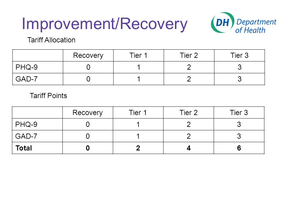 Improvement/Recovery RecoveryTier 1Tier 2Tier 3 PHQ-90123 GAD-70123 RecoveryTier 1Tier 2Tier 3 PHQ-90123 GAD-70123 Total0246 Tariff Allocation Tariff