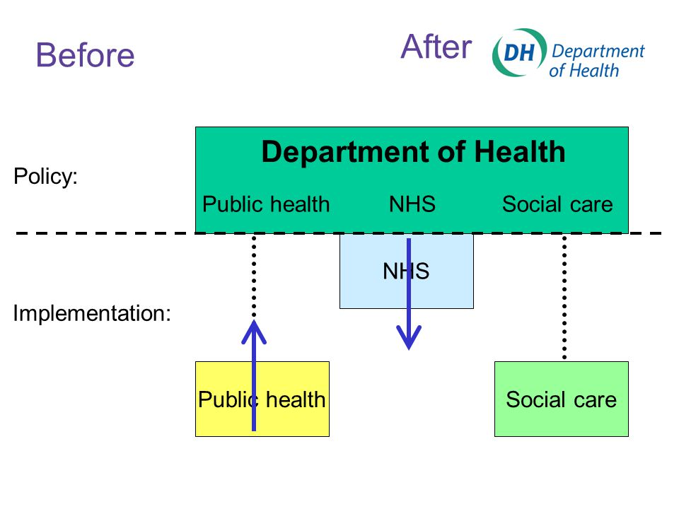 Before Policy: Implementation: NHS Public healthSocial care Department of Health Public healthNHS Social care After