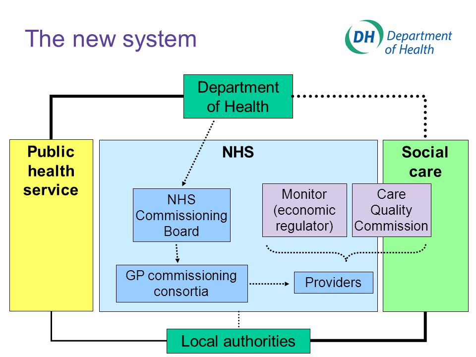 The new system Department of Health Public health service NHSSocial care NHS Commissioning Board Monitor (economic regulator) Care Quality Commission Providers GP commissioning consortia Local authorities