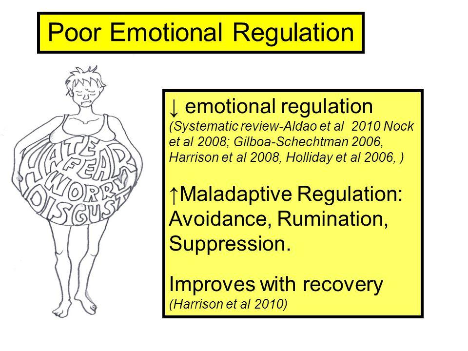 ↓ emotional regulation (Systematic review-Aldao et al 2010 Nock et al 2008; Gilboa-Schechtman 2006, Harrison et al 2008, Holliday et al 2006, ) ↑Maladaptive Regulation: Avoidance, Rumination, Suppression.