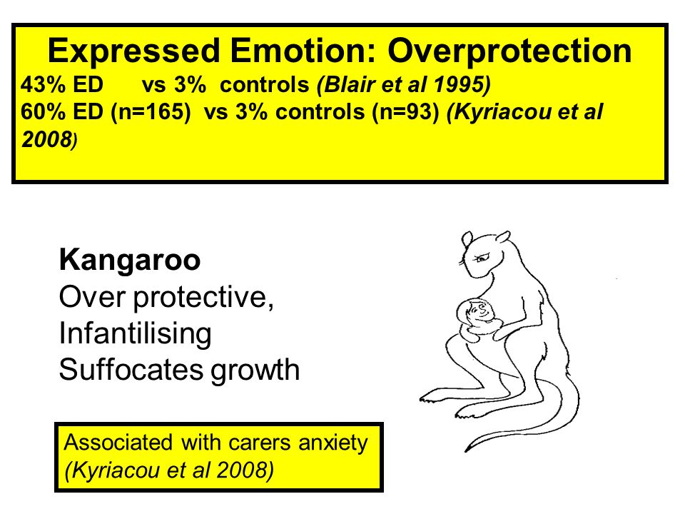 Kangaroo Over protective, Infantilising Suffocates growth Expressed Emotion: Overprotection 43% ED vs 3% controls (Blair et al 1995) 60% ED (n=165) vs