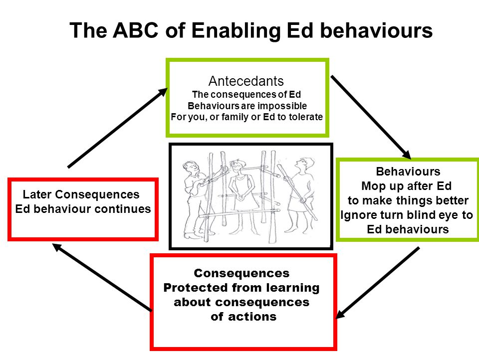 Behaviours Mop up after Ed to make things better Ignore turn blind eye to Ed behaviours Later Consequences Ed behaviour continues Consequences Protect