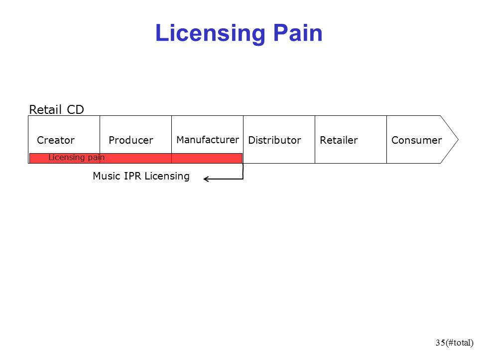 35(#total) Licensing Pain CreatorProducer Manufacturer DistributorRetailerConsumer Music IPR Licensing Retail CD Licensing pain