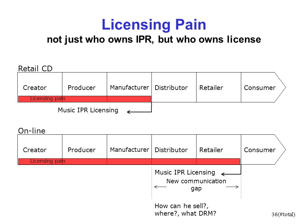 36(#total) New communication gap Licensing Pain not just who owns IPR, but who owns license CreatorProducer Manufacturer DistributorRetailerConsumer Music IPR Licensing CreatorProducer Manufacturer DistributorRetailerConsumer Music IPR Licensing How can he sell , where , what DRM.