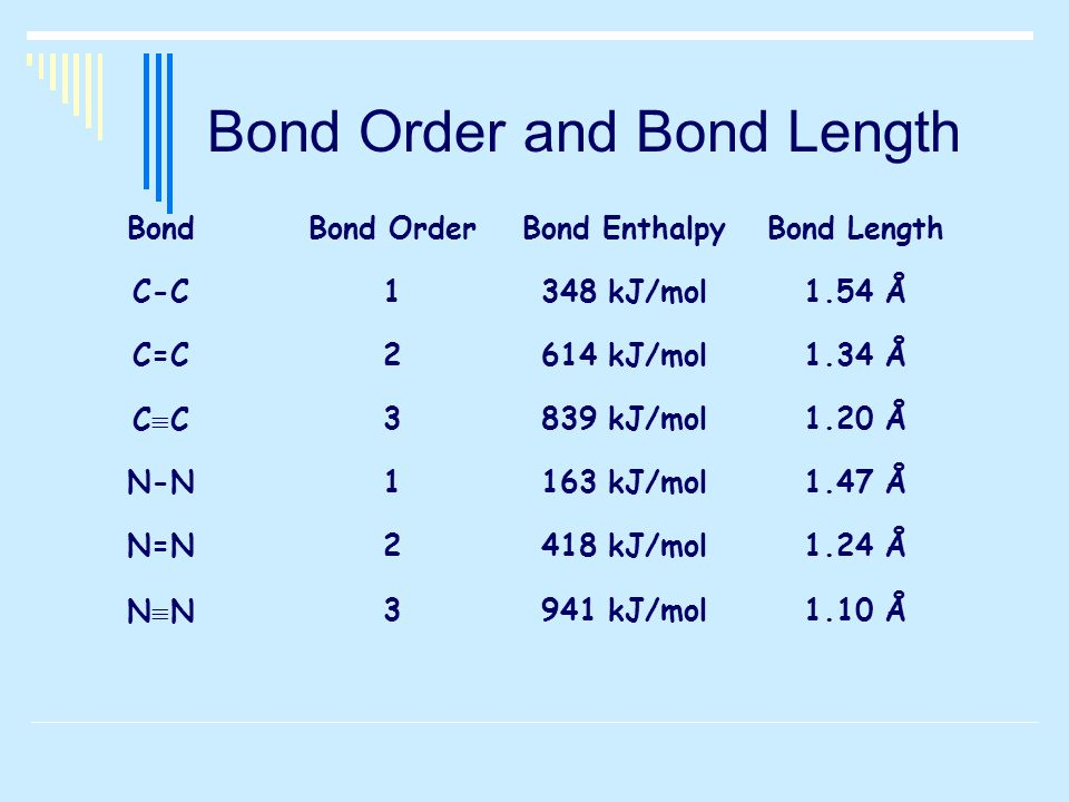 Bond Order and Bond Length BondBond OrderBond EnthalpyBond Length C-C1348 kJ/mol1.54 Å C=C2614 kJ/mol1.34 Å CCCC3839 kJ/mol1.20 Å N-N1163 kJ/mol1.47 Å N=N2418 kJ/mol1.24 Å NNNN3941 kJ/mol1.10 Å
