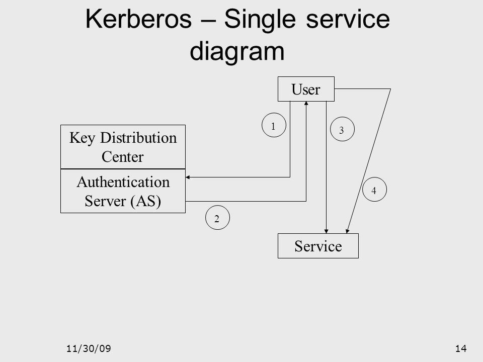 11/30/0913 Kerberos The user decrypts the ticket with their password to verify that the response came from AS. Then the user creates an authenticator