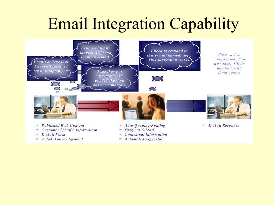 Web Telephony Integration