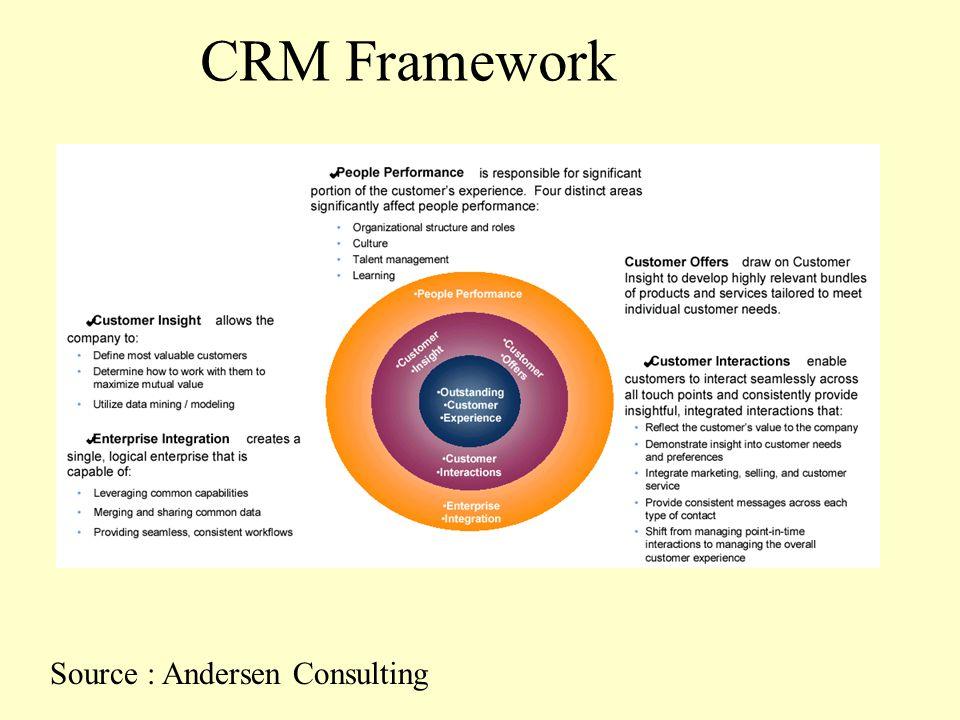 Customer Relationship Management Week 9