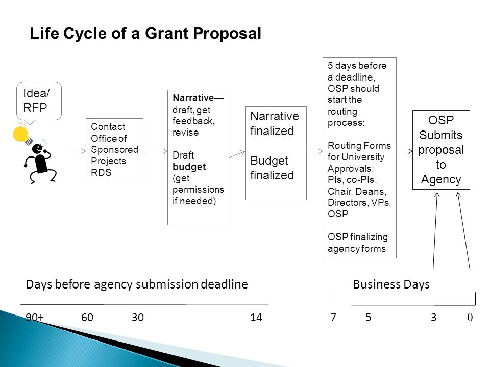 Life Cycle of a Grant Proposal Contact Office of Sponsored Projects RDS Idea/ RFP Narrative— draft, get feedback, revise Draft budget (get permissions if needed) Narrative finalized Budget finalized Days before agency submission deadline Business Days 90+60301453 0 7 5 days before a deadline, OSP should start the routing process: Routing Forms for University Approvals: PIs, co-PIs, Chair, Deans, Directors, VPs, OSP OSP finalizing agency forms OSP Submits proposal to Agency