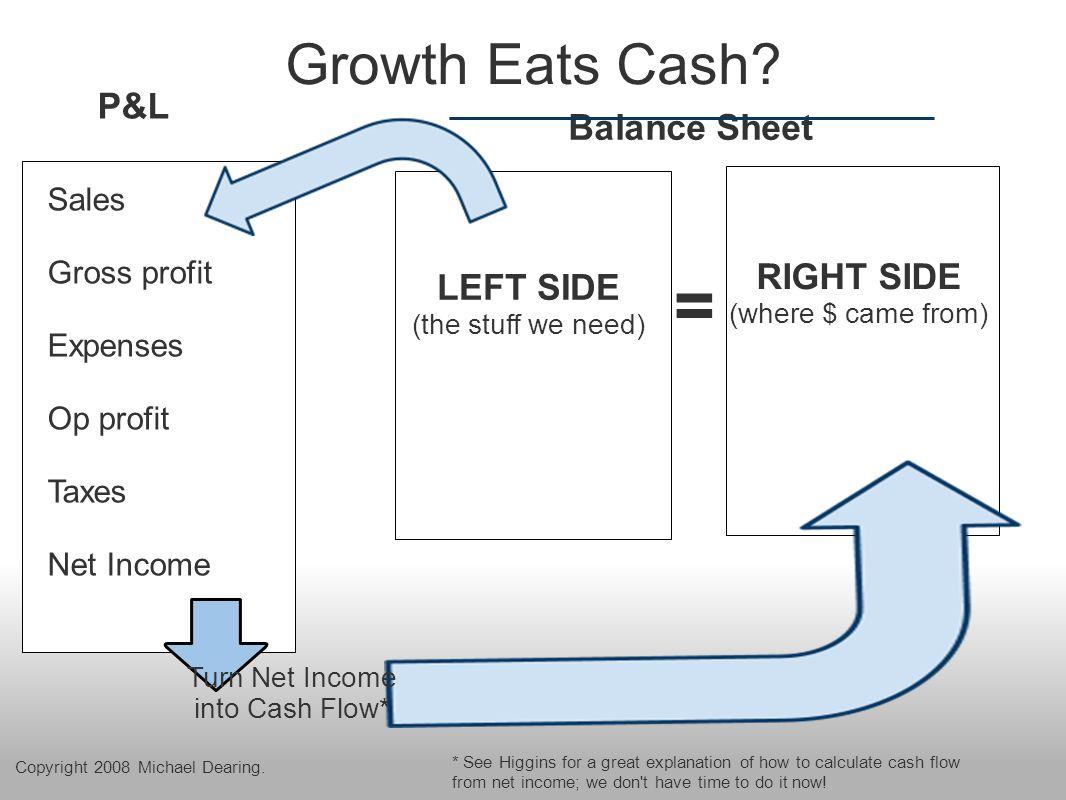 Growth Eats Cash.