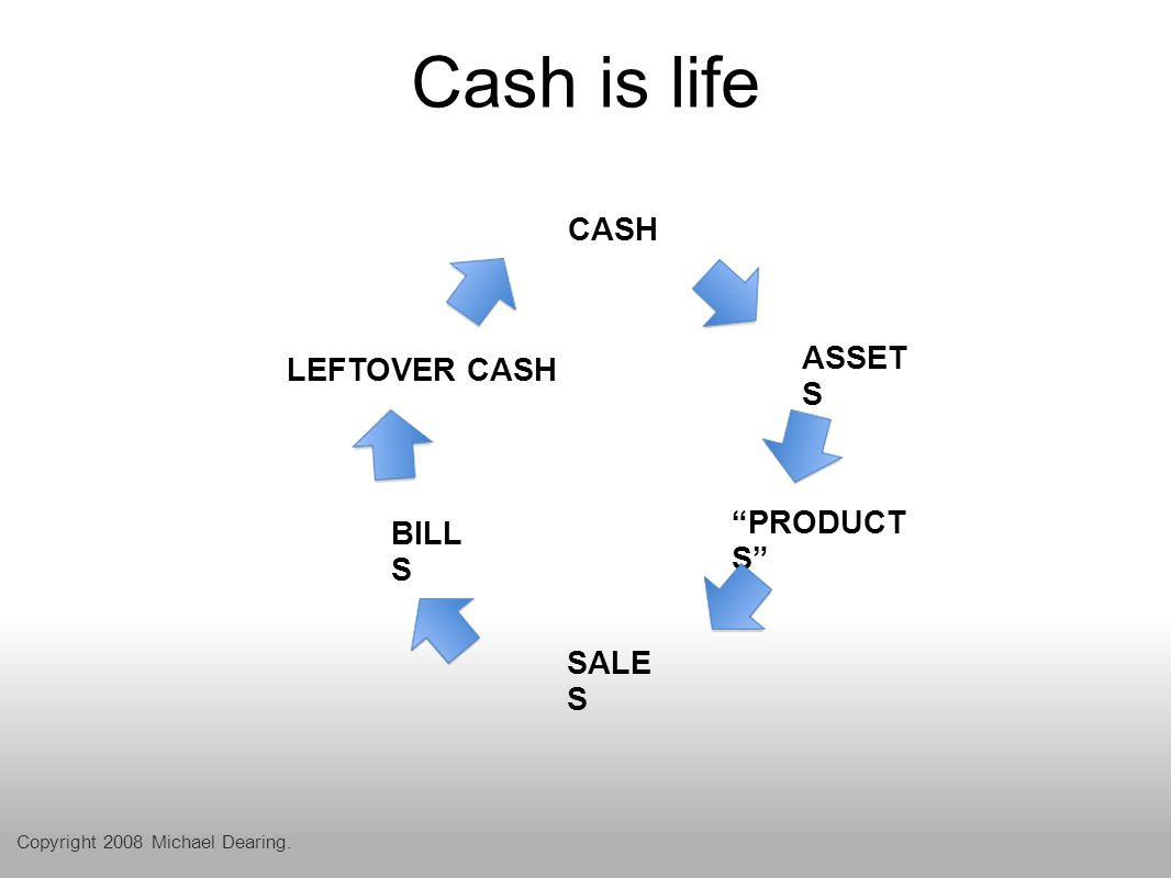 Growth eats cash Go back to the lemonade stand financial statements If you grow sales, expenses or assets faster than you grow internally generated cash flow to pay for them you *must* raise cash from outside the company.(1) (1) Robert Higgins, Financial Analysis for Managers, Chapter 4, Managing Growth. Copyright 2008 Michael Dearing.