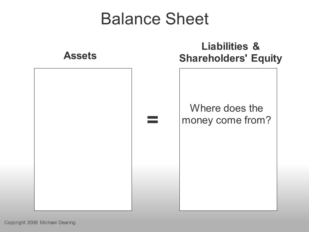 Balance Sheet = Assets Liabilities & Shareholders Equity Where does the money come from.
