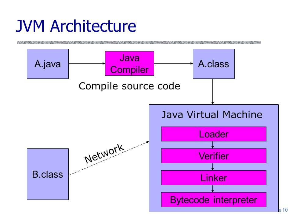 slide 10 A.classA.java Java Compiler B.class Loader Verifier Linker Bytecode interpreter Java Virtual Machine Compile source code Network JVM Architec