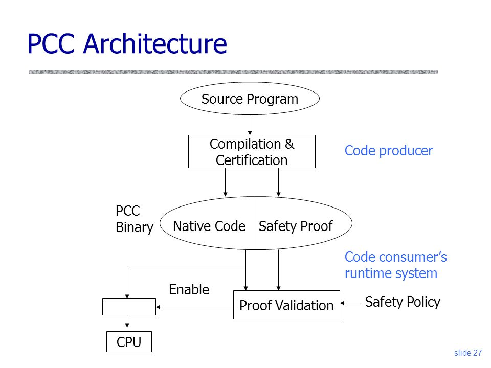 slide 27 PCC Architecture Source Program Compilation & Certification Safety ProofNative Code Proof Validation PCC Binary Enable CPU Code producer Code