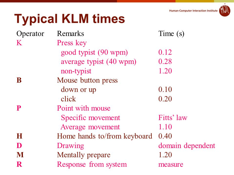 Typical KLM times Operator K B P H D M R Remarks Press key good typist (90 wpm) average typist (40 wpm) non-typist Mouse button press down or up click Point with mouse Specific movement Average movement Home hands to/from keyboard Drawing Mentally prepare Response from system Time (s) 0.12 0.28 1.20 0.10 0.20 Fitts' law 1.10 0.40 domain dependent 1.20 measure