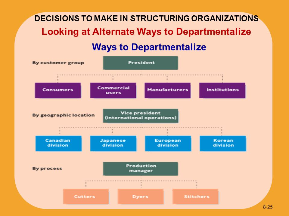 Looking at Alternate Ways to Departmentalize Ways to Departmentalize 8-25 DECISIONS TO MAKE IN STRUCTURING ORGANIZATIONS