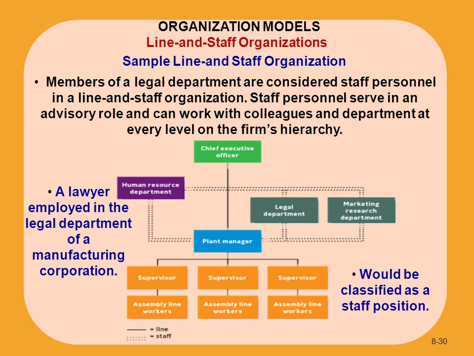 Sample Line-and Staff Organization 8-30 Line-and-Staff Organizations ORGANIZATION MODELS Members of a legal department are considered staff personnel