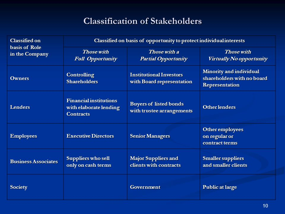Need for a System There is therefore a need for a system that would ensure that: Individual interest of each stakeholder is protected and served.