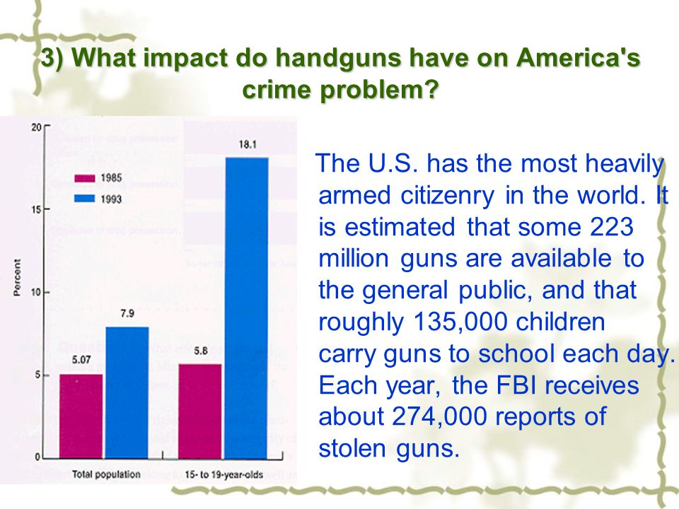 3) What impact do handguns have on America's crime problem? The U.S. has the most heavily armed citizenry in the world. It is estimated that some 223