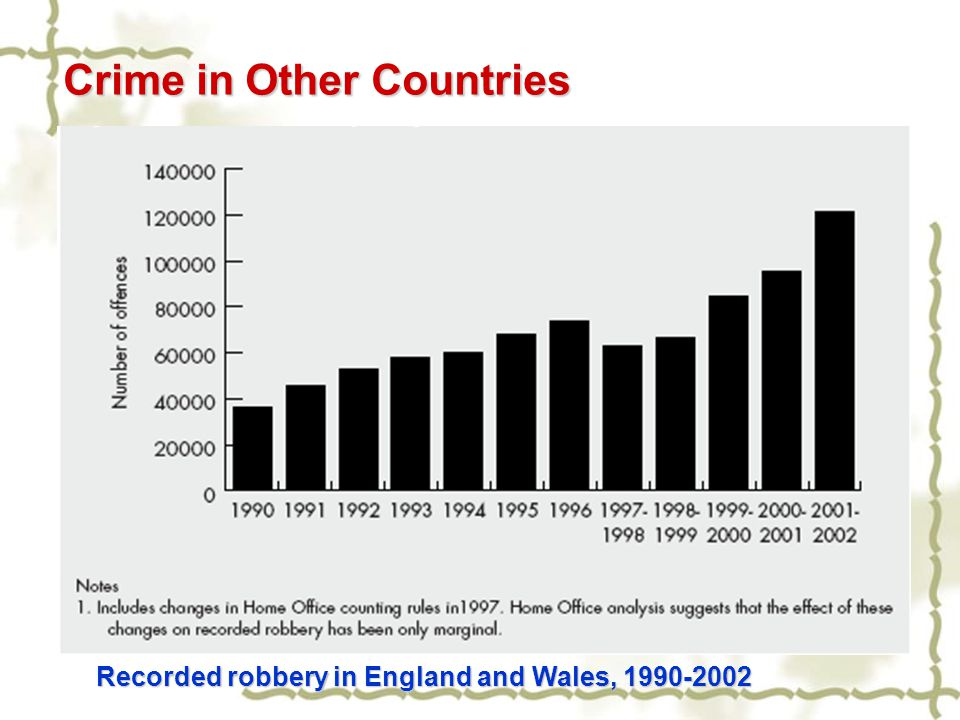 Crime in Other Countries Recorded robbery in England and Wales, 1990-2002