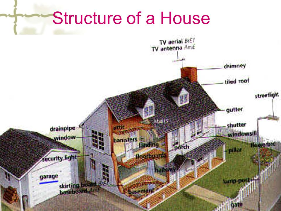 Structure of a House