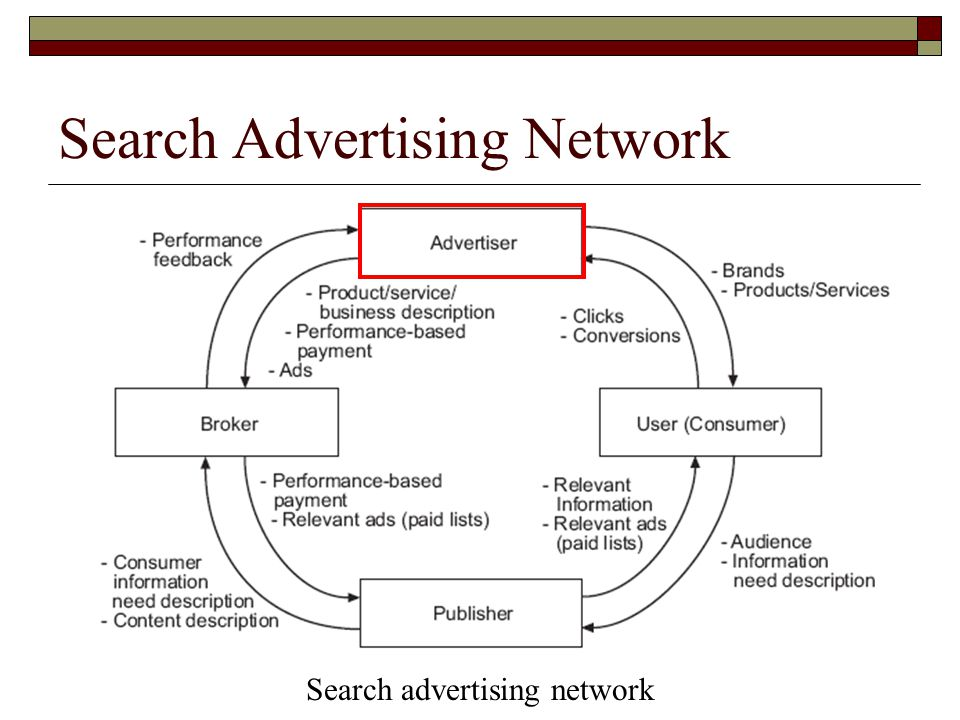 Search Advertising Network Search advertising network