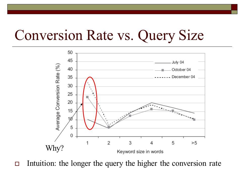 Conversion Rate vs.