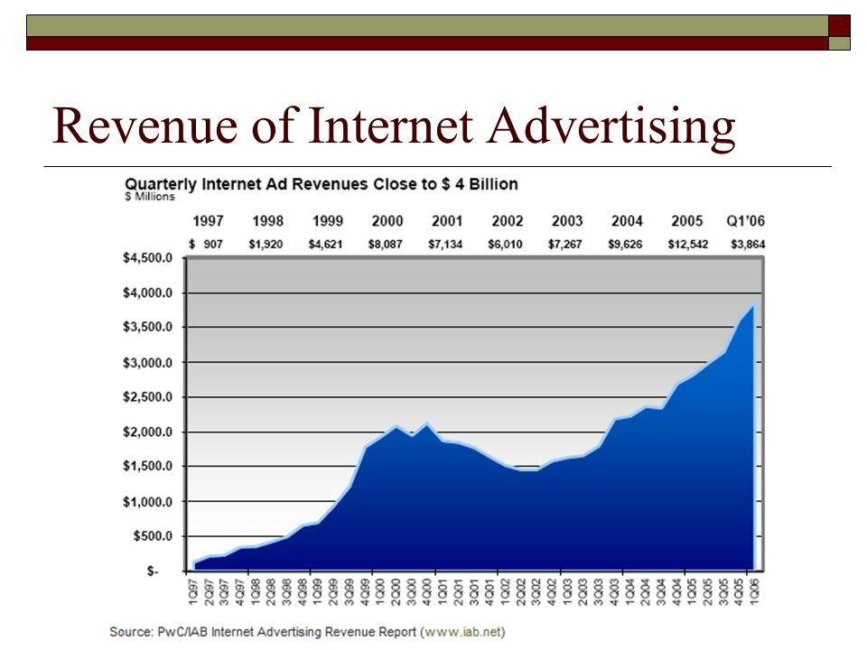 Revenue of Internet Advertising