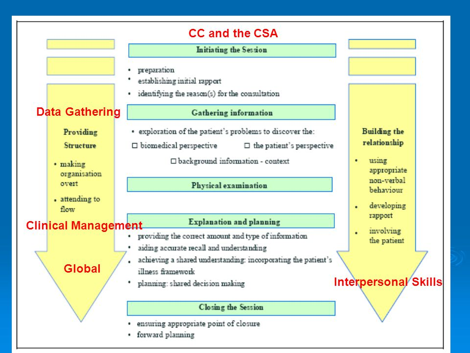 Global Data Gathering Clinical Management Interpersonal Skills CC and the CSA