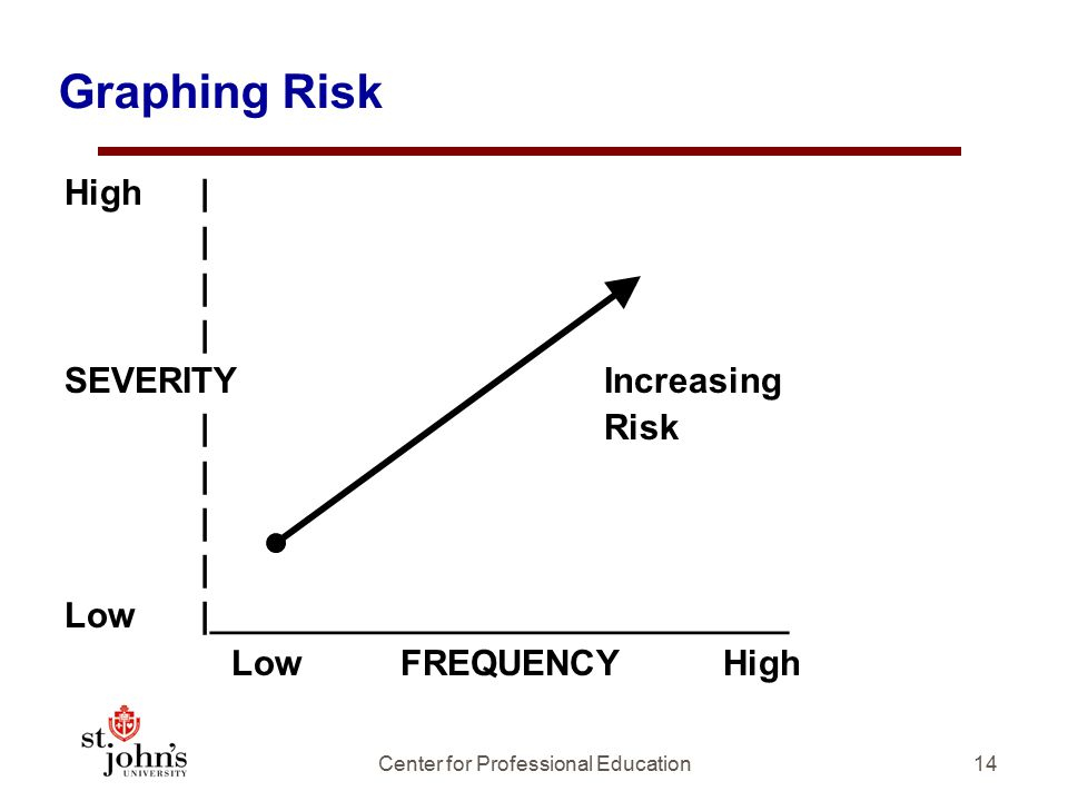 Graphing Risk High | | SEVERITY Increasing | Risk | Low |_____________________________ Low FREQUENCY High 14Center for Professional Education