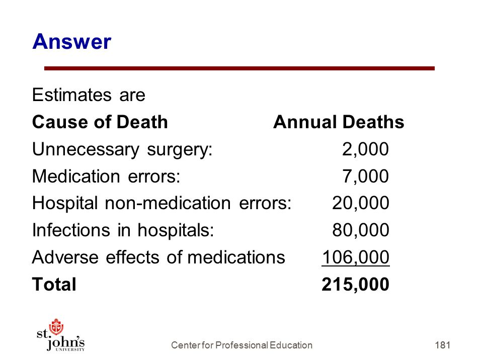 Answer Estimates are Cause of DeathAnnual Deaths Unnecessary surgery: 2,000 Medication errors: 7,000 Hospital non-medication errors: 20,000 Infections in hospitals: 80,000 Adverse effects of medications106,000 Total215,000 181 Center for Professional Education