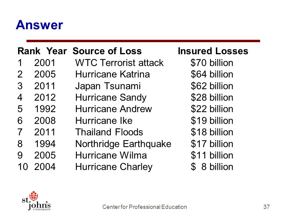 Answer Rank Year Source of Loss Insured Losses 12001WTC Terrorist attack $70 billion 22005Hurricane Katrina $64 billion 32011Japan Tsunami $62 billion 42012Hurricane Sandy $28 billion 51992Hurricane Andrew $22 billion 62008Hurricane Ike $19 billion 72011Thailand Floods $18 billion 81994Northridge Earthquake$17 billion 92005Hurricane Wilma $11 billion 102004Hurricane Charley $ 8 billion 37Center for Professional Education
