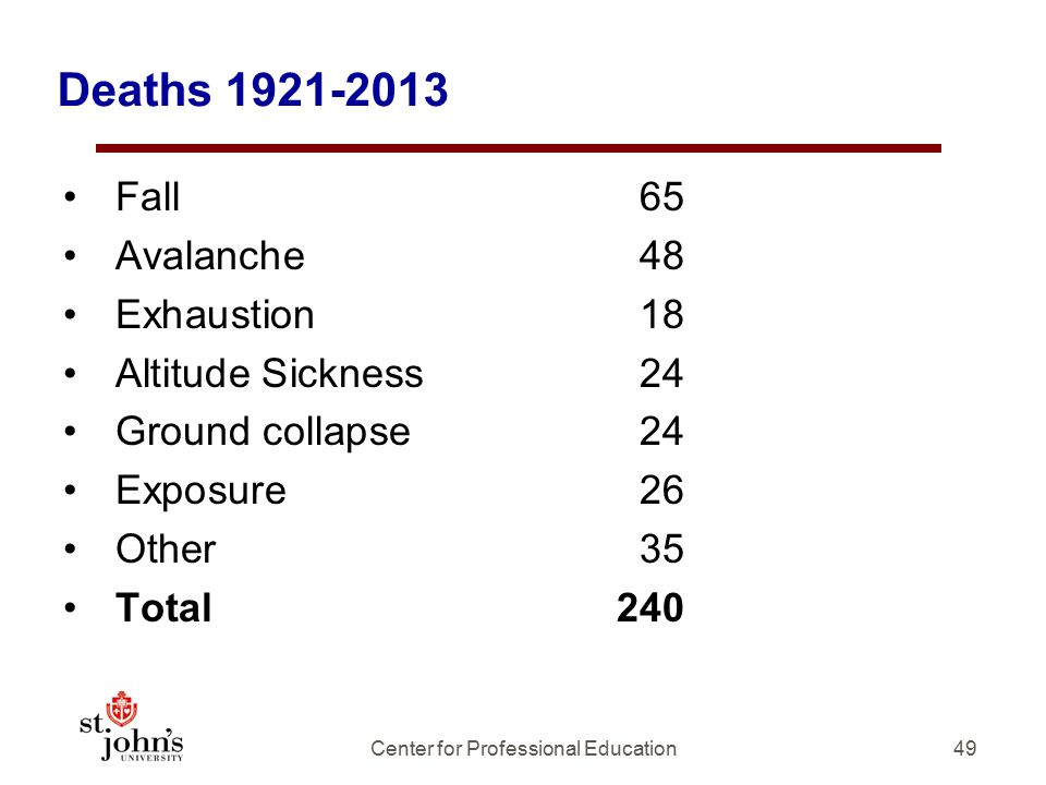 49 Deaths 1921-2013 Fall65 Avalanche48 Exhaustion18 Altitude Sickness24 Ground collapse24 Exposure26 Other35 Total240 Center for Professional Education