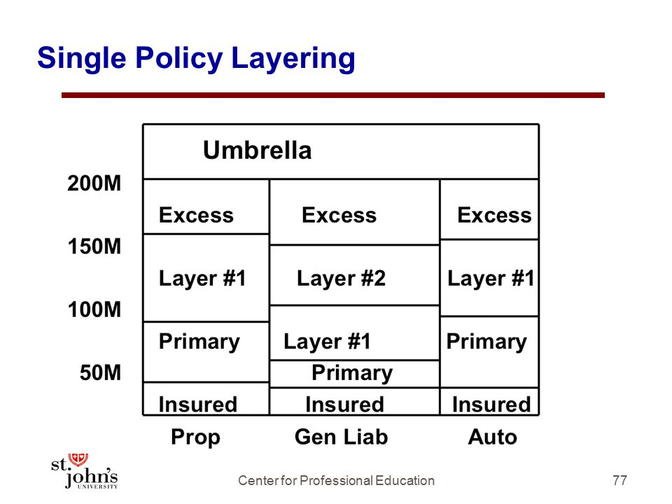 Single Policy Layering 77Center for Professional Education