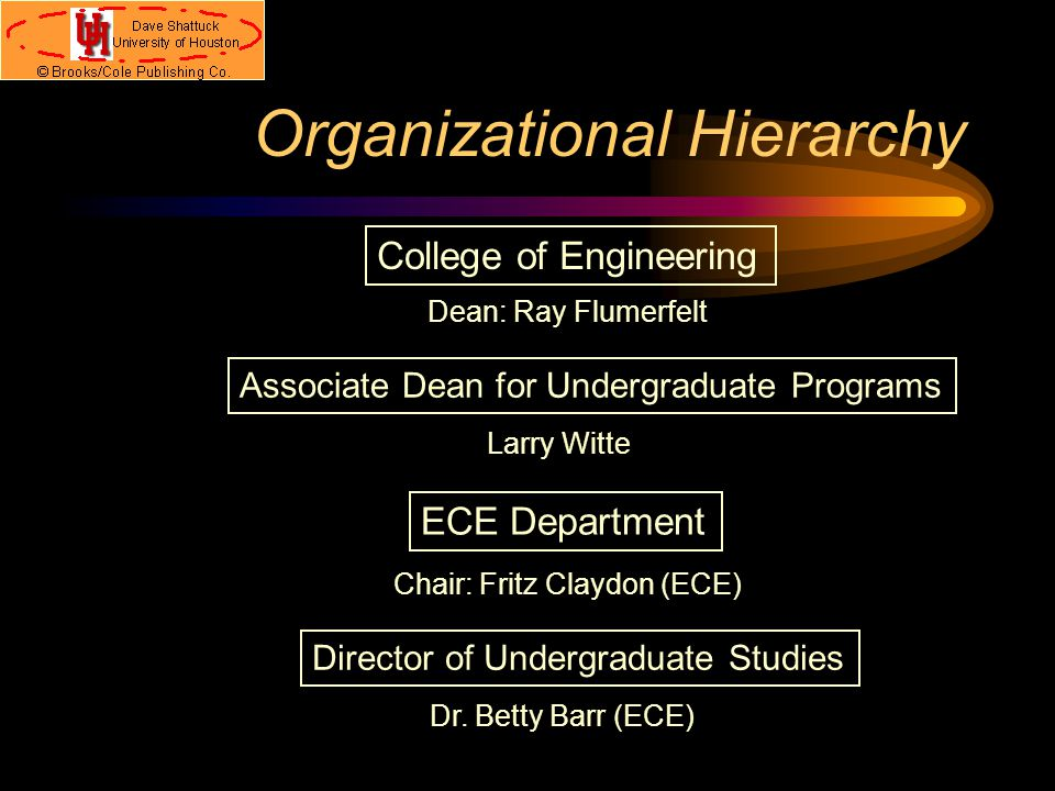 Where in the UH Are We. UH Organizational Hierarchy: What's going on here.