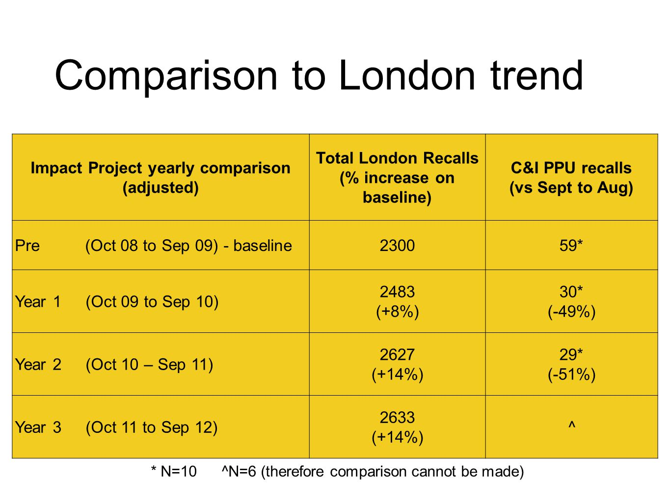 Impact Project yearly comparison (adjusted) Total London Recalls (% increase on baseline) C&I PPU recalls (vs Sept to Aug) Pre (Oct 08 to Sep 09) - baseline230059* Year 1 (Oct 09 to Sep 10) 2483 (+8%) 30* (-49%) Year 2 (Oct 10 – Sep 11) 2627 (+14%) 29* (-51%) Year 3 (Oct 11 to Sep 12) 2633 (+14%) ^ * N=10^N=6 (therefore comparison cannot be made) Comparison to London trend