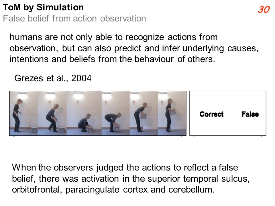 When the observers judged the actions to reflect a false belief, there was activation in the superior temporal sulcus, orbitofrontal, paracingulate cortex and cerebellum.