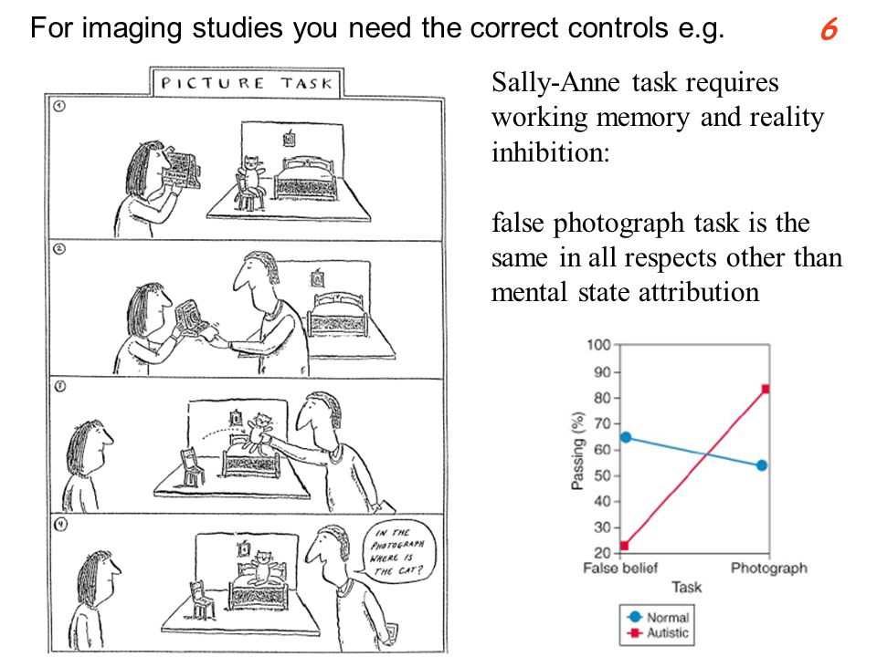 Sally-Anne task requires working memory and reality inhibition: false photograph task is the same in all respects other than mental state attribution 6 For imaging studies you need the correct controls e.g.