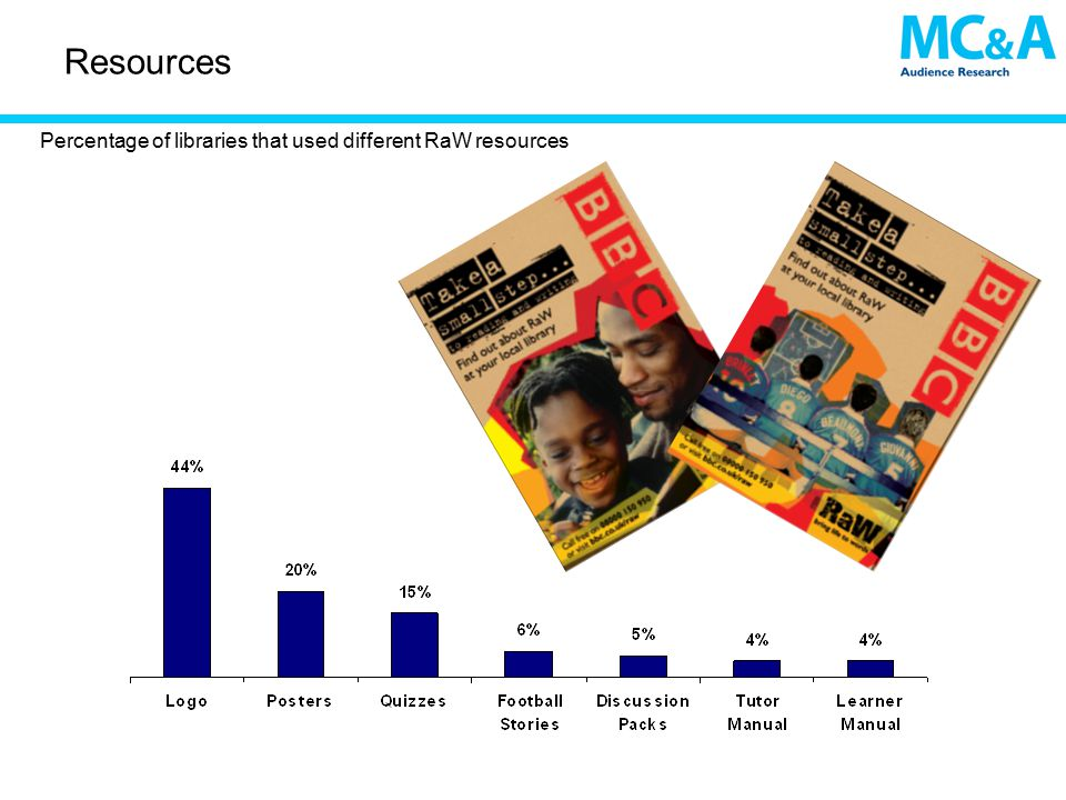 Resources Percentage of libraries that used different RaW resources
