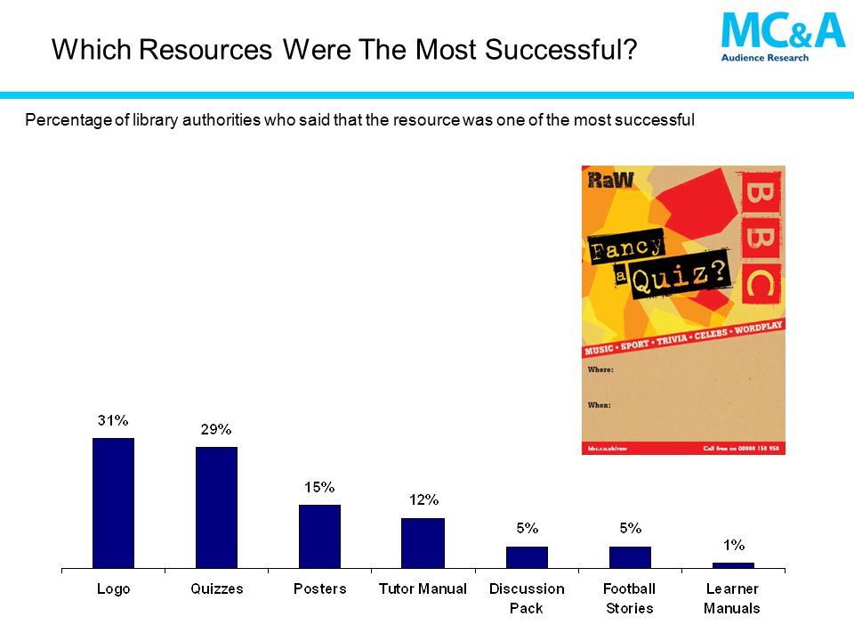 Which Resources Were The Most Successful.