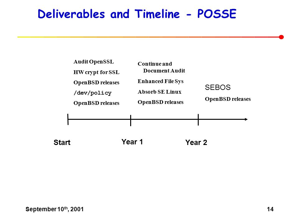 September 10 th, 200114 Deliverables and Timeline - POSSE Start Year 1 Year 2 Audit OpenSSL HW crypt for SSL OpenBSD releases /dev/policy OpenBSD releases Continue and Document Audit Enhanced File Sys Absorb SE Linux OpenBSD releases SEBOS OpenBSD releases