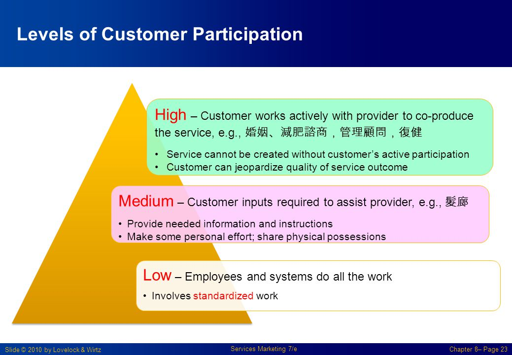Slide © 2010 by Lovelock & Wirtz Services Marketing 7/e Chapter 8– Page 23 Levels of Customer Participation High – Customer works actively with provid