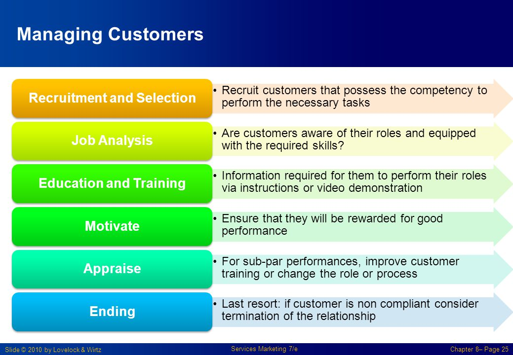 Slide © 2010 by Lovelock & Wirtz Services Marketing 7/e Chapter 8– Page 25 Managing Customers Recruit customers that possess the competency to perform